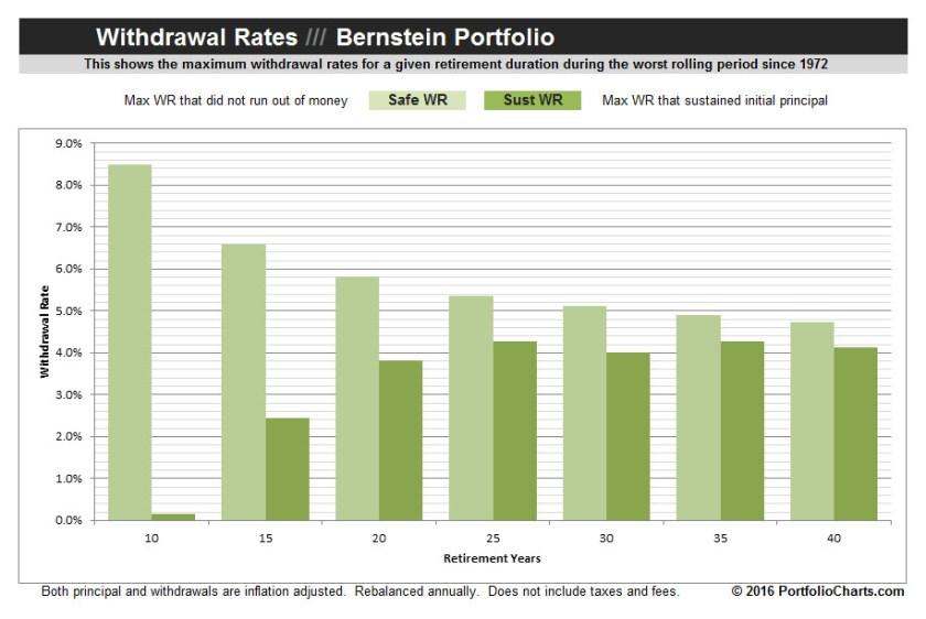 Bernstein-Portfolio-Withdrawal-Rates