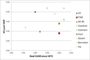 SWR vs CAGR