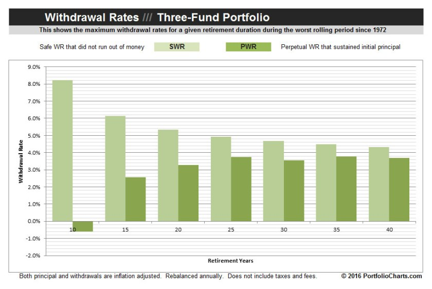 three-fund-portfolio-withdrawal-rates-2016-1