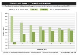 Three Fund Withdrawal Rates Chart