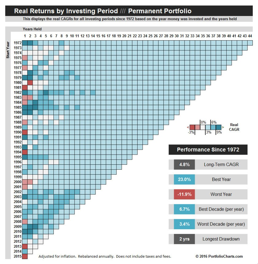 Permanent Portfolio Pixel Chart