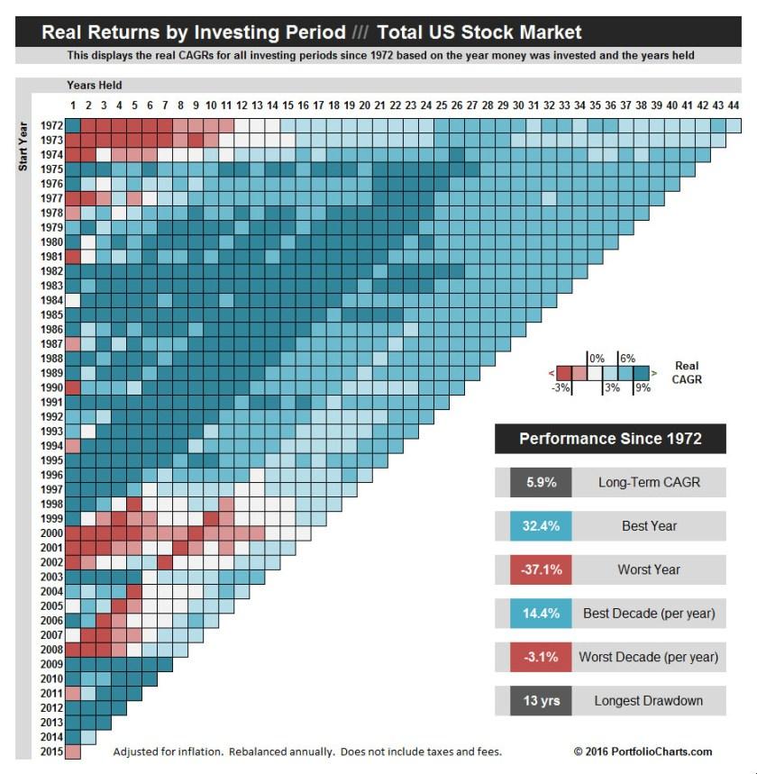 Total Stock Market Pixel Chart