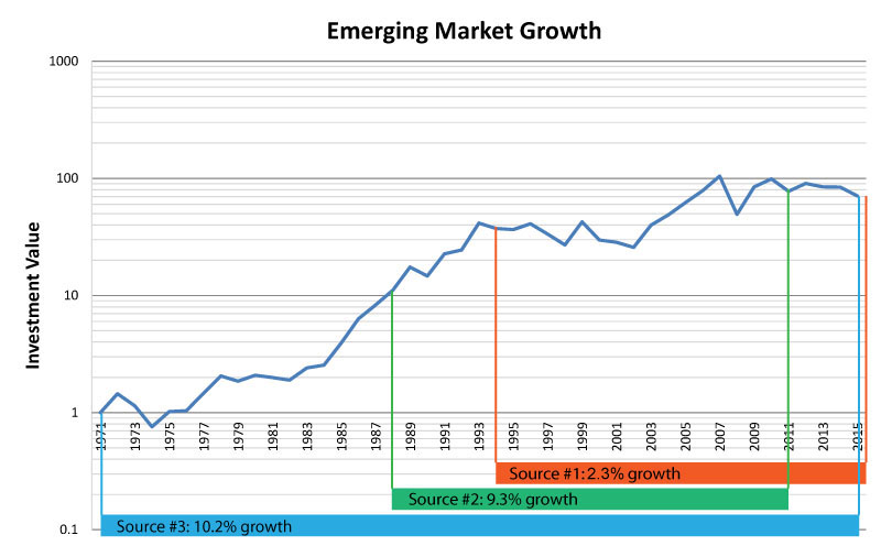 EM-growth-example3
