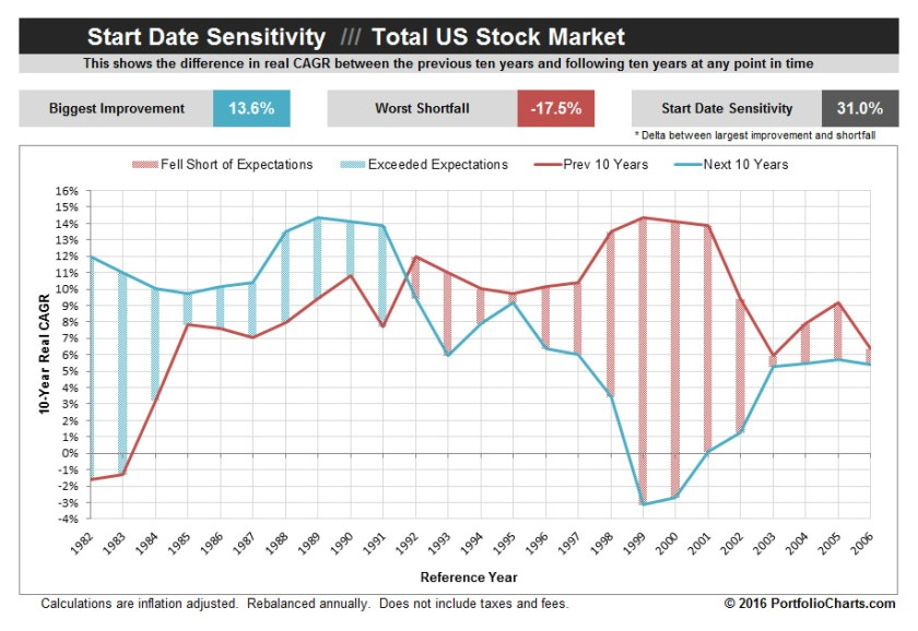 Total Stock Market Start Date Sensitivity Chart