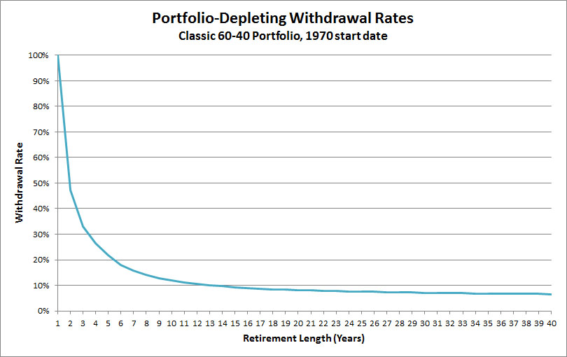 1970-withdrawal-rates