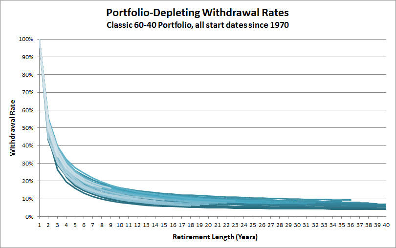 all-withdrawal-rates