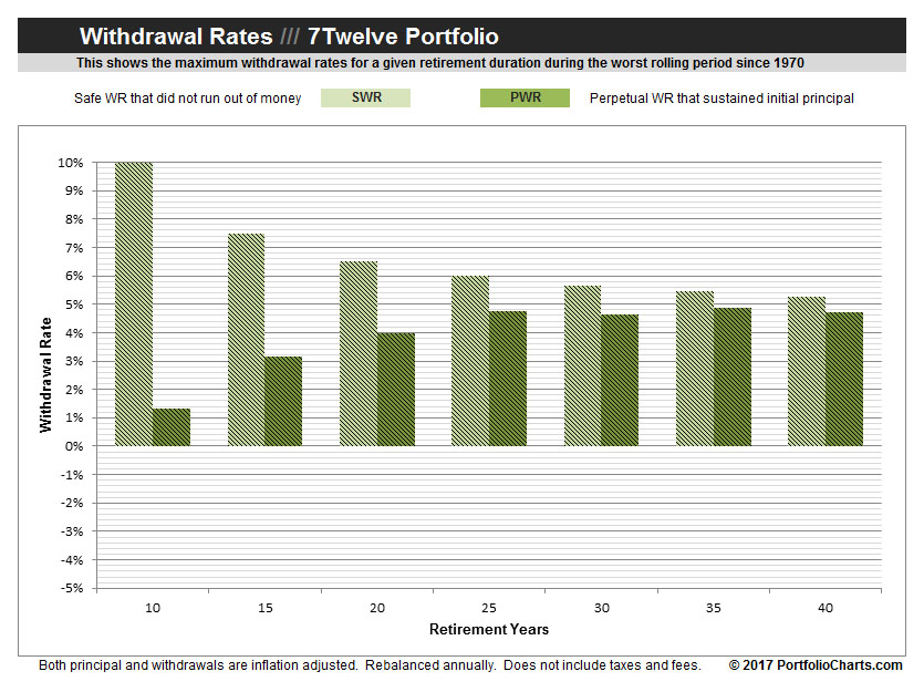 withdrawal-rates-7twelve