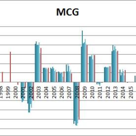 SIC-mcg