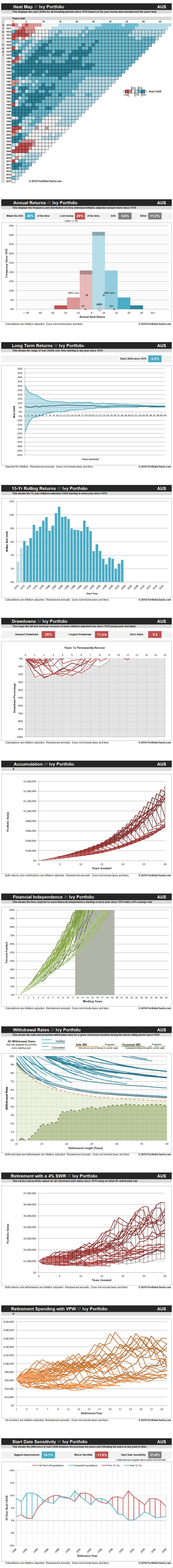 ivy-portfolio-AUS-20180508
