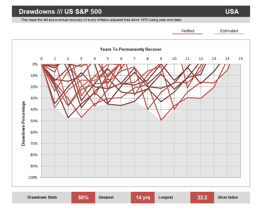 S&P500-Drawdowns
