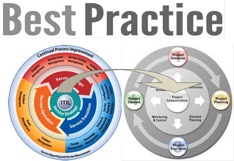 ITIL Service Design and Project Management - a contrast in execution