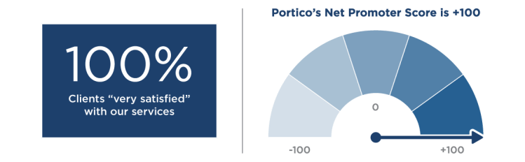 Portico-Net-Promoter-Score