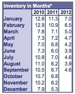 RMLS Market Action September 2012