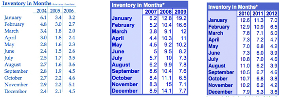 Nine years of RMLS Inventory