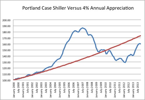 Case Shiller nov2013