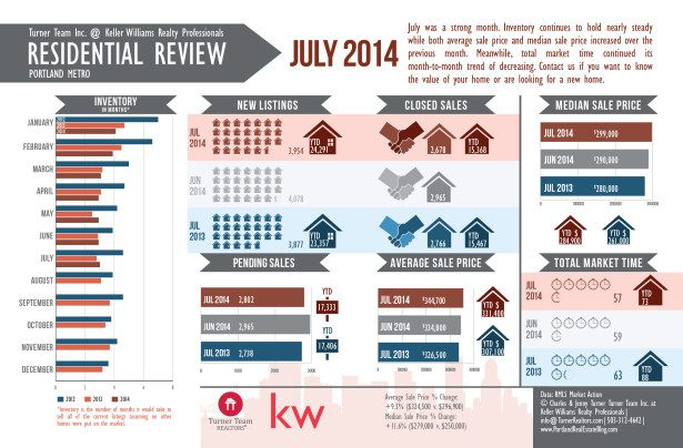 July 2014 RMLS Market Action Infographic