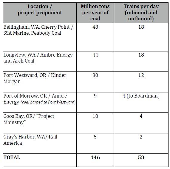 Train trips per day, from Sightline Presentation