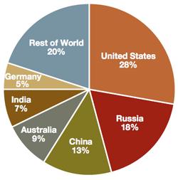 World Coal Supplies