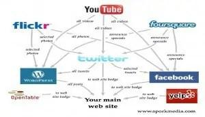 Ideal restaurant social media flow