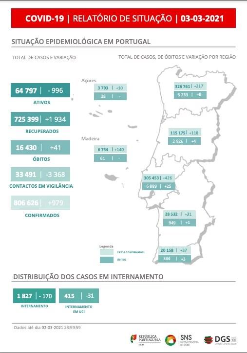 covid-19 au portugal