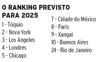 ranking-pib-cidades