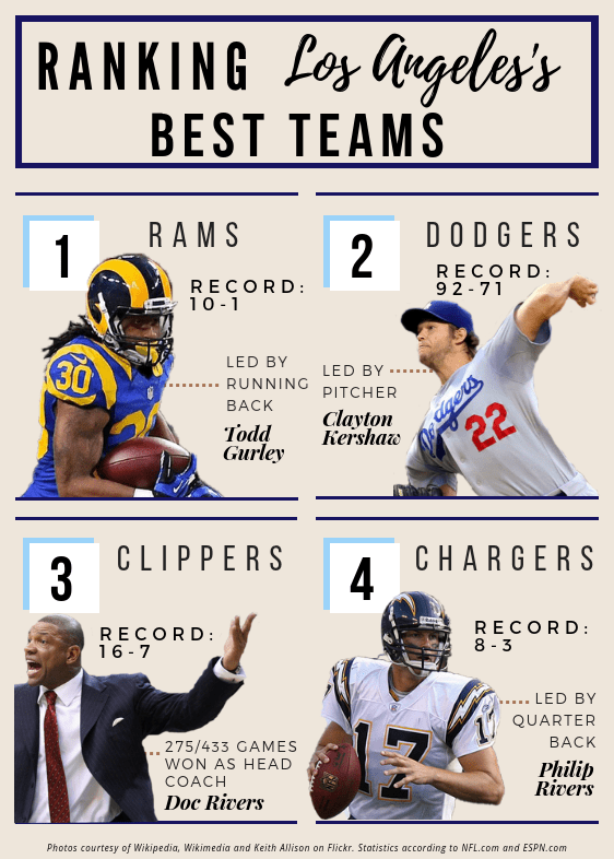 Ranking+Los+Angeles%E2%80%99+Best+Teams+this+Year
