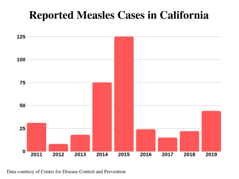 Measles Cases Rise in Southern California
