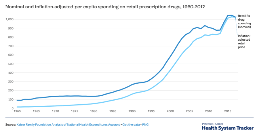 After+rapidly+growing+over+the+past+few+years%2C+the+amount+of+spending+on+prescription+drugs+has+slightly+slowed+in+2017%2C+and+although+the+trend+should+remain+consistent+for+future+years%2C+overall%2C+spending+on+retail+prescription+drugs+has+exponentially+increased+since+1960.