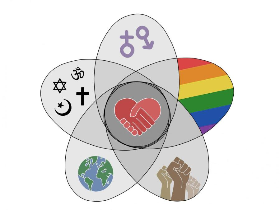 Though the many movements that comprise social justice represent the struggles of different groups, their ultimate goal of universal equality shapes them into an indivisible whole. This phenomenon, formally dubbed 'intersectionality', is a key factor to consider for clubs at Portola High striving for change.