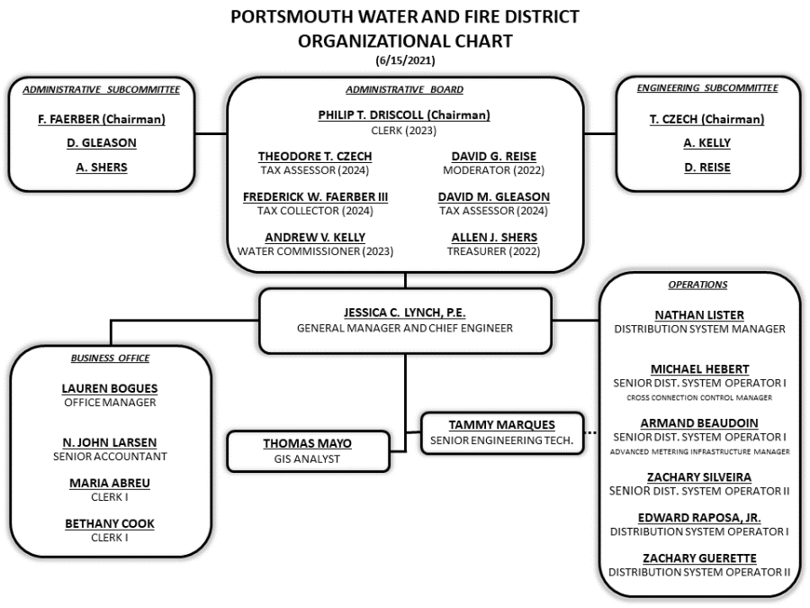 A chart of Portsmouth Water & Fire District employees stating their names and job title.