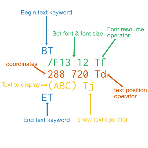 Diagram of a PDF text stream