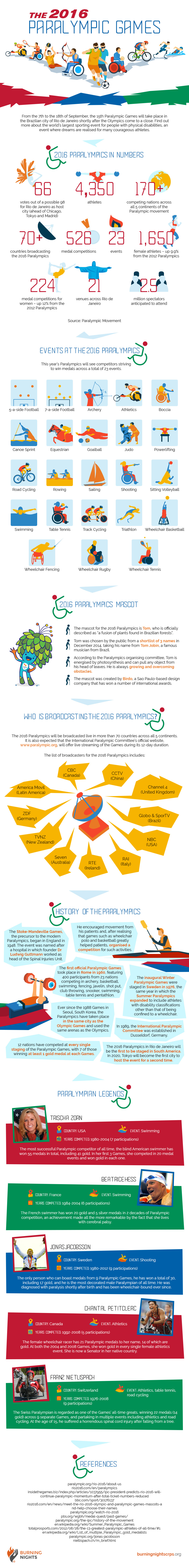 Paralympic Games - IG