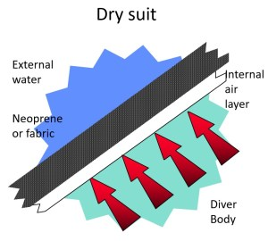Drysuit function