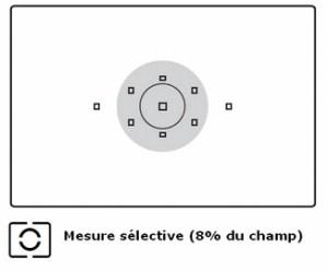 mesure selective