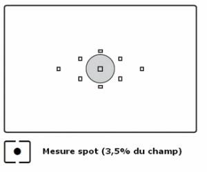mesure spot