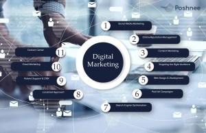Best digital marketing agencies in usa