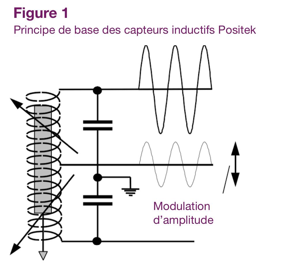 Principe des capteurs inductifs POSITEK fig1
