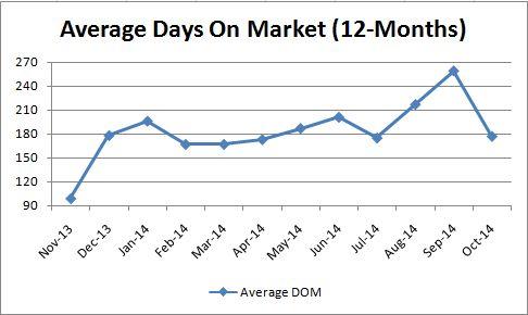 Luxury Average Days on Market_Monthly