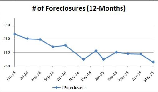 Foreclosures_Monthly