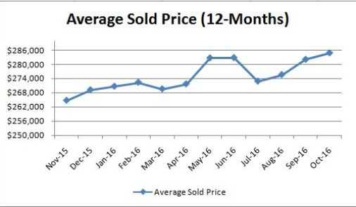average-sold-price_monthly