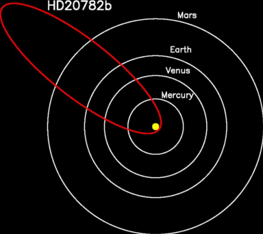 This graphic shows the orbit of the planet HD 20782 relative to the inner planets of our solar system. HD 20782's orbit more closely resembles that of a comet, making it the most eccentric planet ever known.