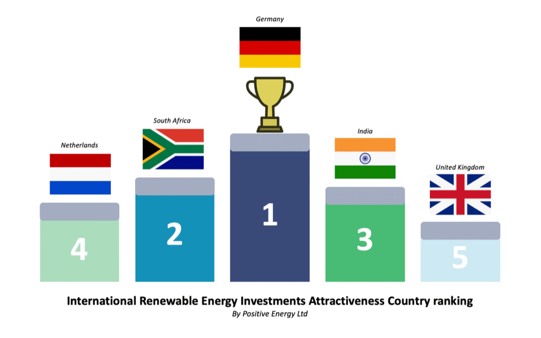 International Renewable Energy Investments Attractiveness Country ranking