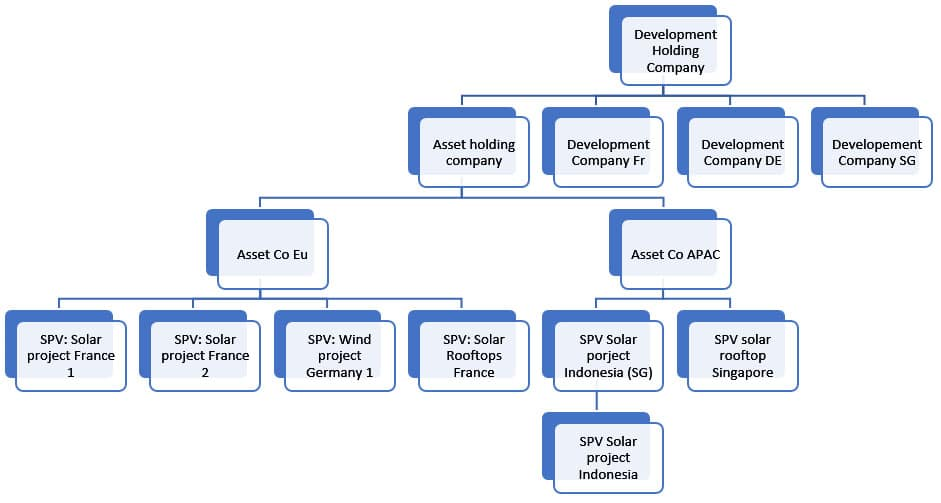1.4Example of development company corporate structure
