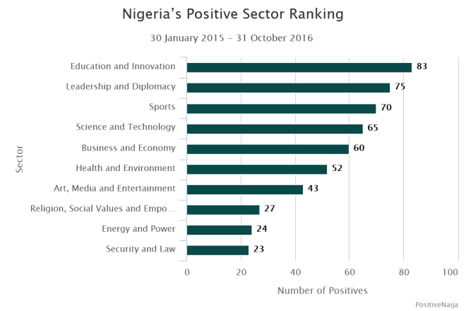 positivenaija-oct-2016-ranking