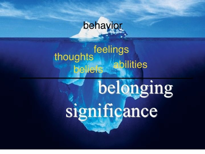 belief behind behavior iceberg