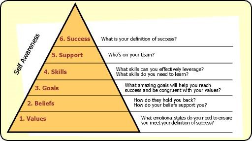 Success Framework