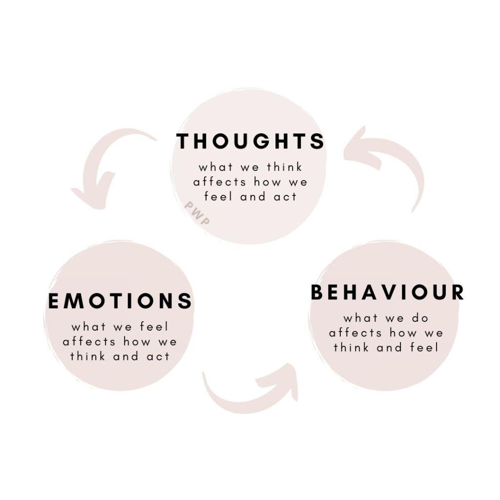 cognitive behavioural therapist melbourne