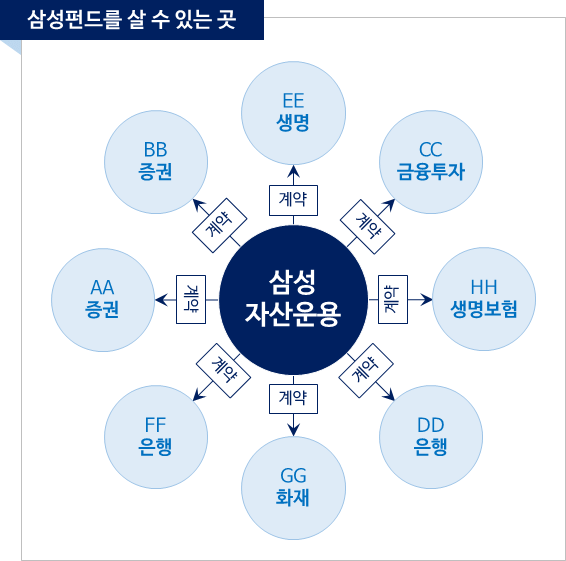 [펀드사전] 삼성펀드는 삼성증권에서만 살 수 있다? 1 1