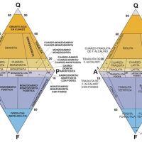 Rocas Ígneas:  Textura, Descripción y Tipo