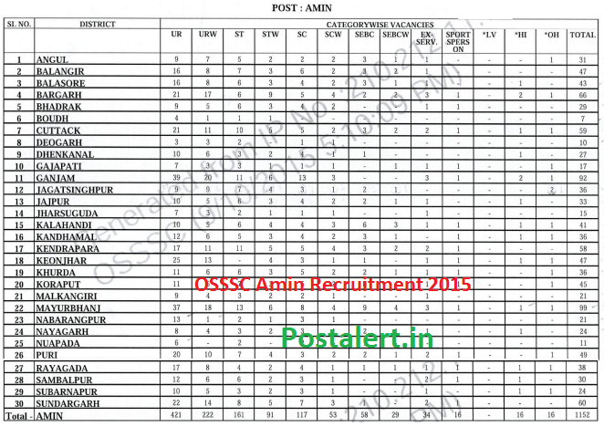 OSSSC Amin Recruitment 2015